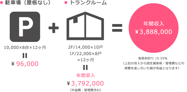 返済後の年間収入 利回り(例)/建築費2,500万円の場合