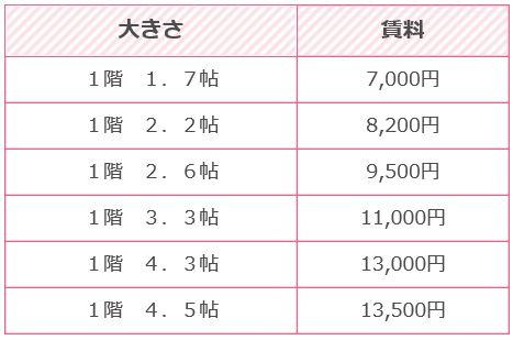 クレール蔵天理IC2賃料表1階