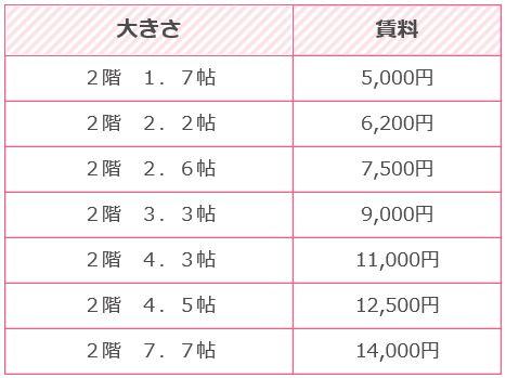 クレール蔵天理IC2賃料表2階